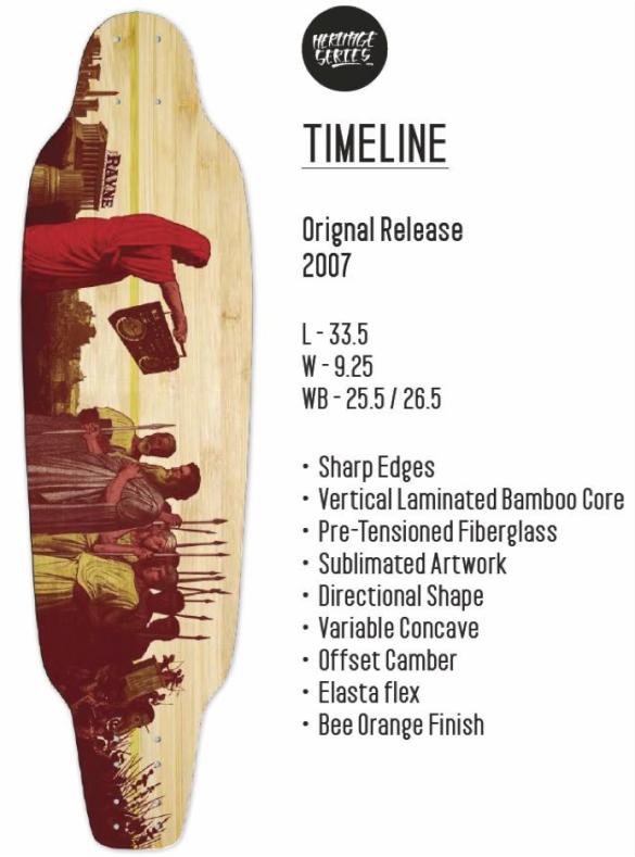 Rayne Heritage Series Timeline